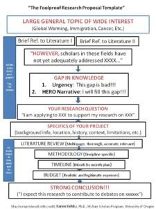 research-proposal-flowchart